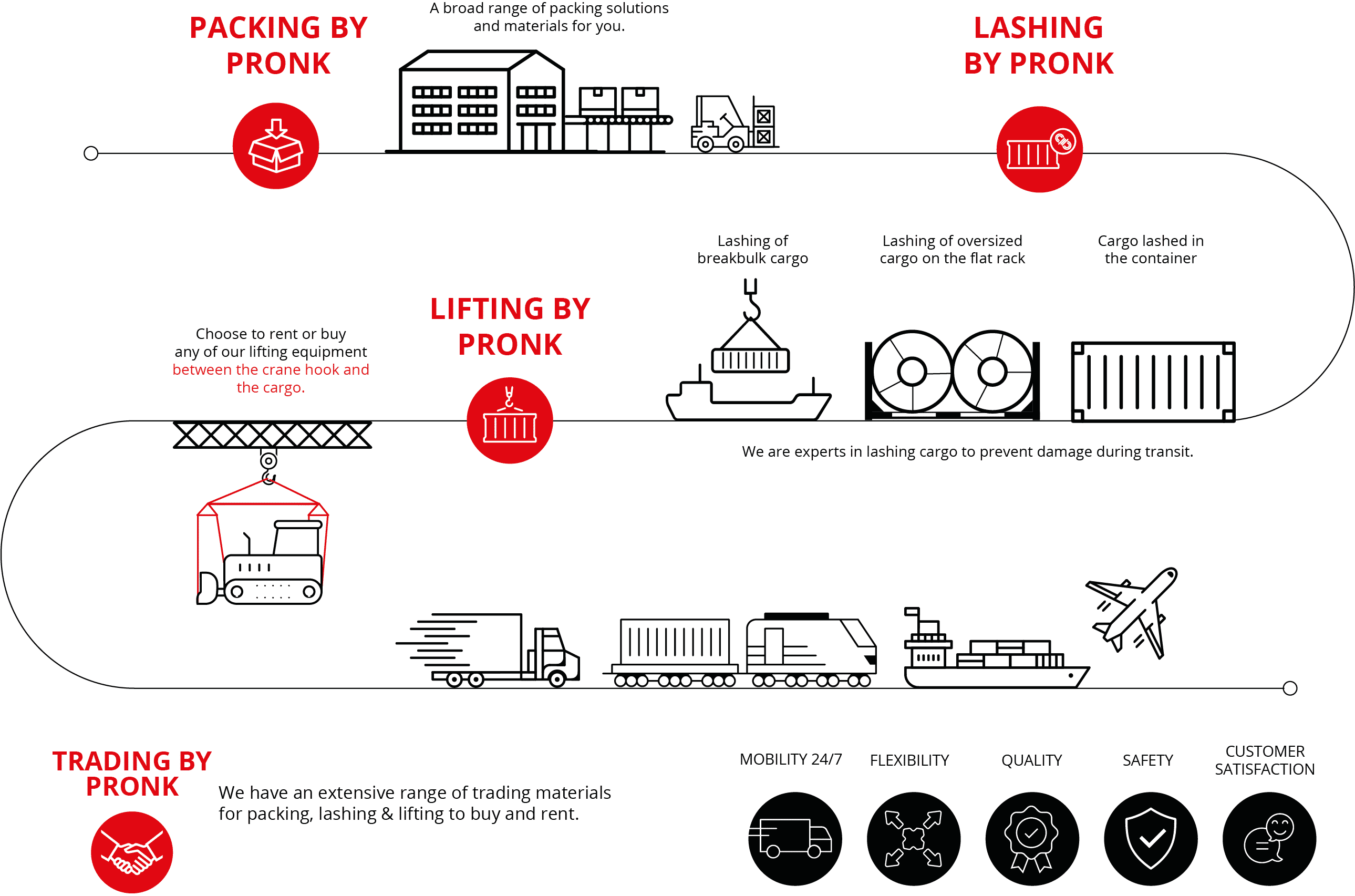 Packing, Lashing and Lifting Infographic